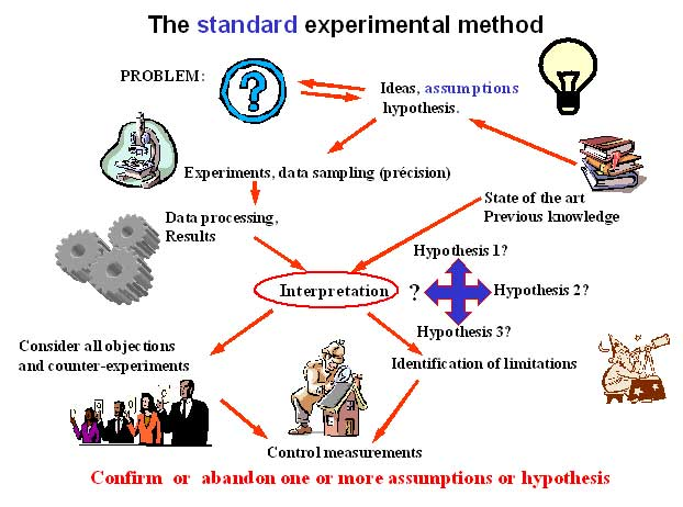 experimental method
