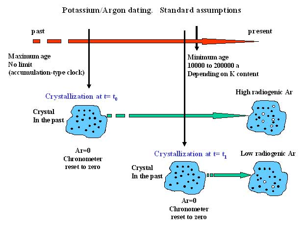 radiocarbon dating vs potassium argon dating Carbon dating is radiometric dating, using the carbon 14 isotope carbon 14 is used for fossils of fairly recent origin, as it becomes less and less accurate beyond 10 half lives (about 50 thousand years) one half-life of carbon 14 is about 5370 years.