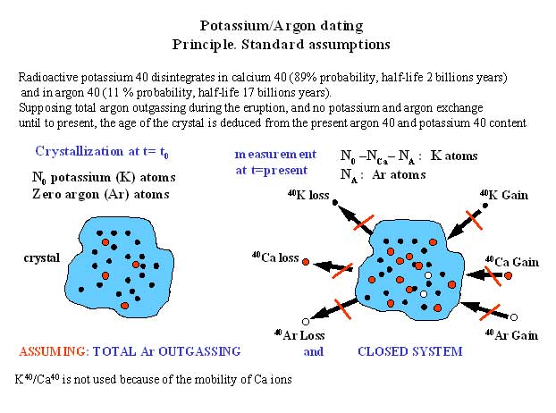 K ar radiometric dating methods