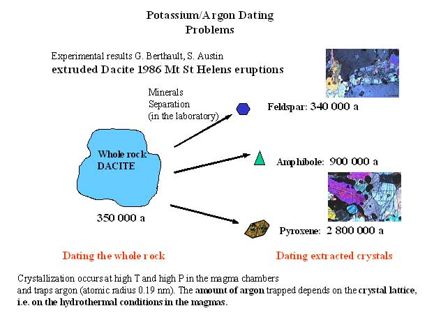 uses of potassium argon dating method