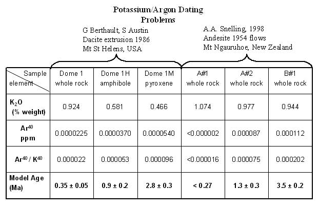 Potassium argon dating reliability and validity